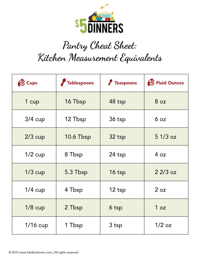 Free Printable: Kitchen Measurement Equivalents | 5DollarDinners.com